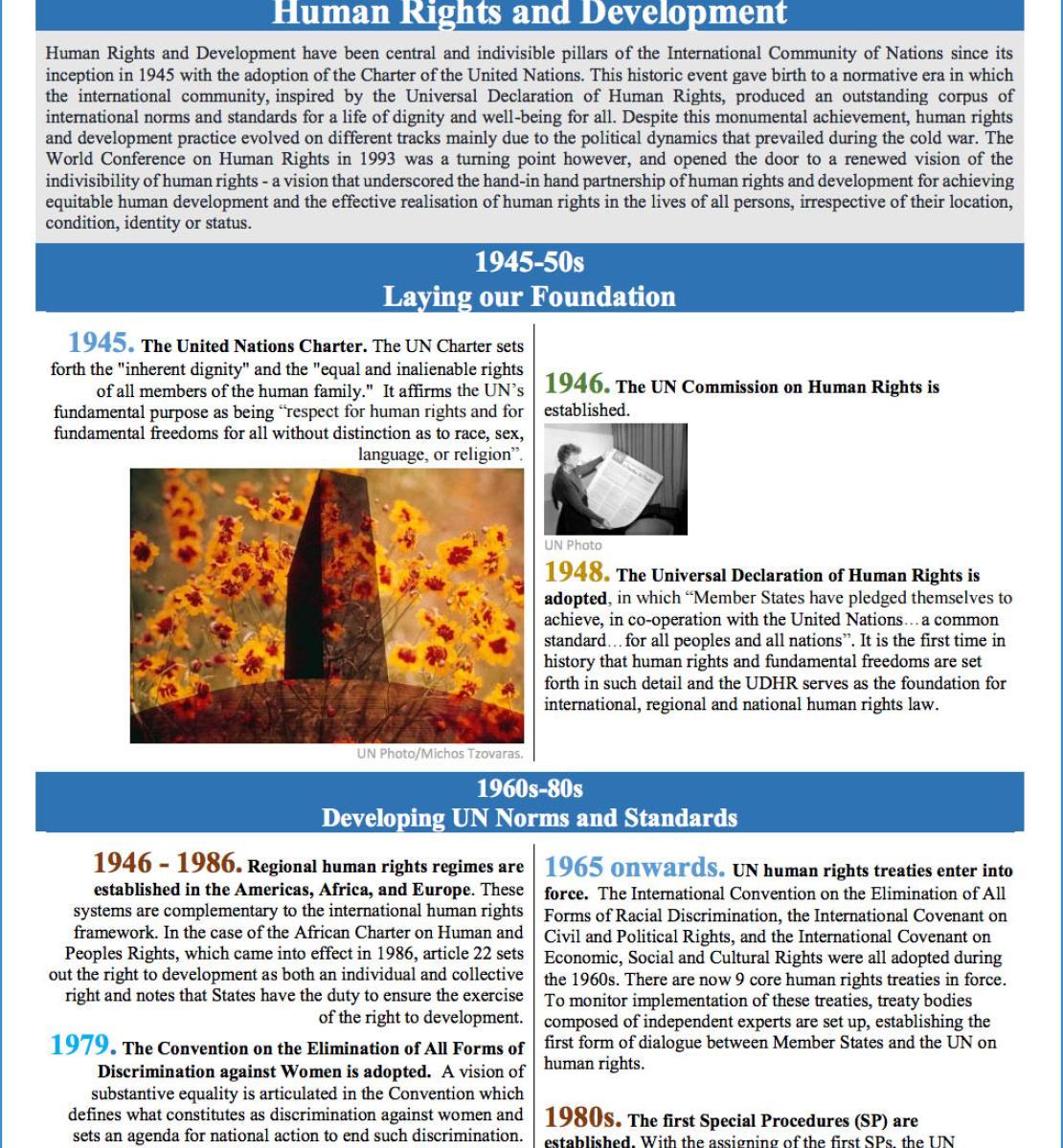 Хронология основных этапов деятельности ООН в областях прав человека и развития